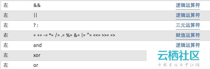 PHP中的运算符