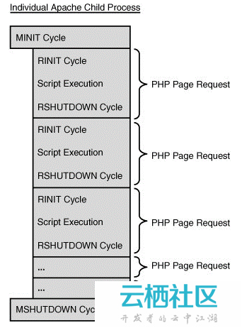 深入理解PHP内核(二)之SAPI探究