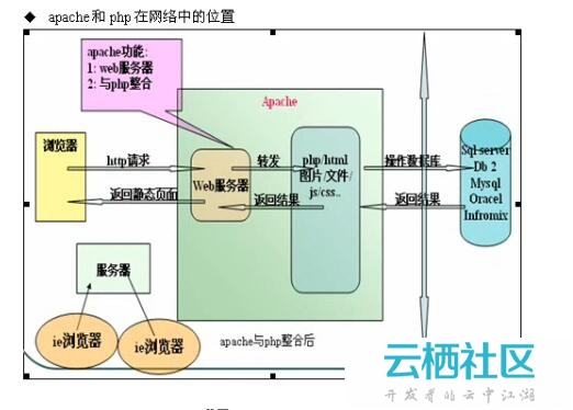 php入门基本概念