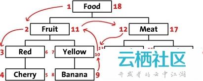无限级分类实现思路 (组织树的分级管理)