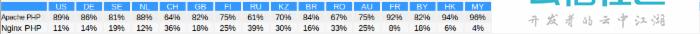 Software Stacks Market Share: Third Quarter of 2015