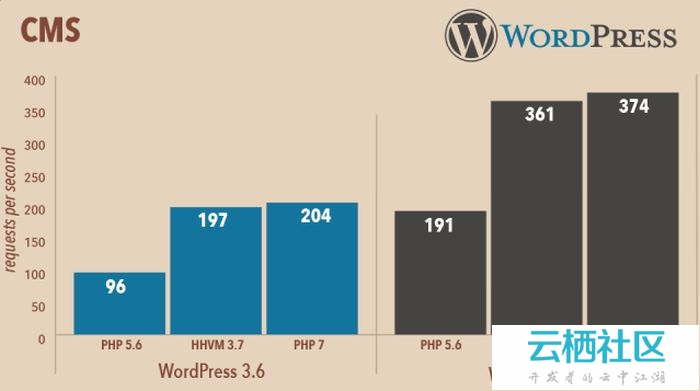 PHP 7: What's New & How Will It Affect a WordPress Site?