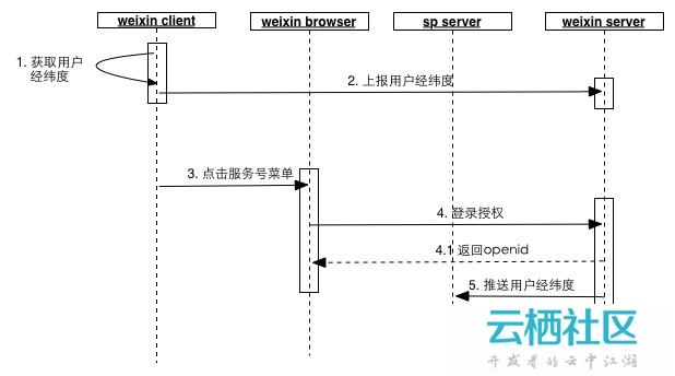 微信服务号开发-获取用户位置信息