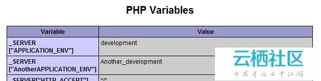PHP中环境变量的设置