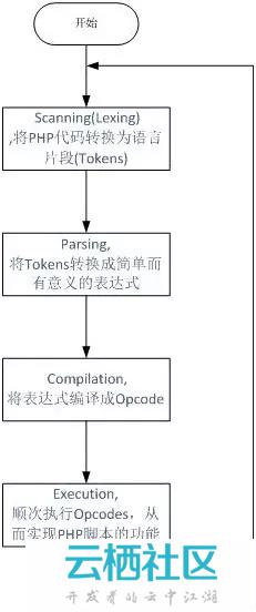 PHP 底层的运行机制与原理