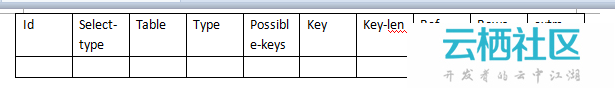 PHP中的数据库一、MySQL优化策略综述