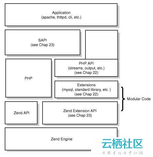PHP解释器引擎执行流程 - [ PHP内核学习 ]