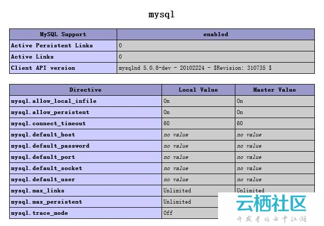 php 无法加载mysql的module的时候的配置的解决方案引发的思考