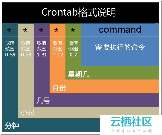 每天一个linux命令(50):crontab命令