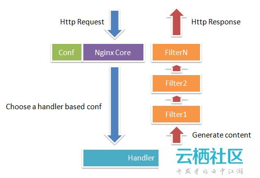 Nginx 工作原理和优化、漏洞