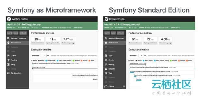 New in Symfony 2.8: Symfony as a Microframework