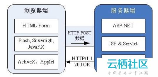 php实现简单的上传进度条