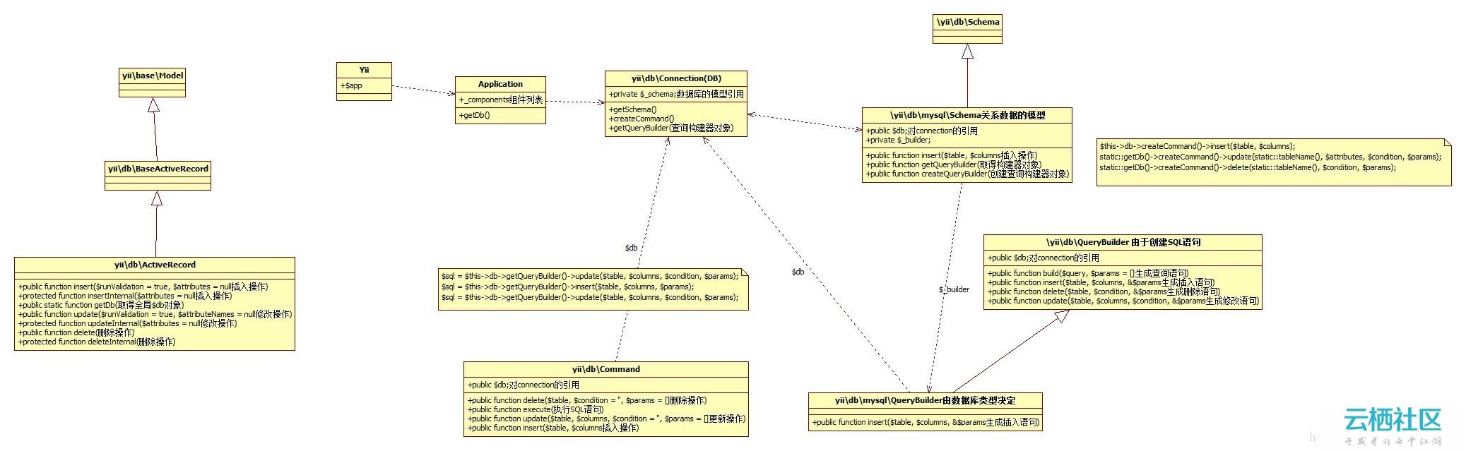 YII2.X的ActiveRecord的部分类图