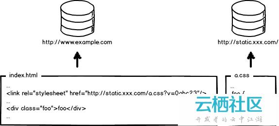 大公司里怎样开发和部署前端代码。