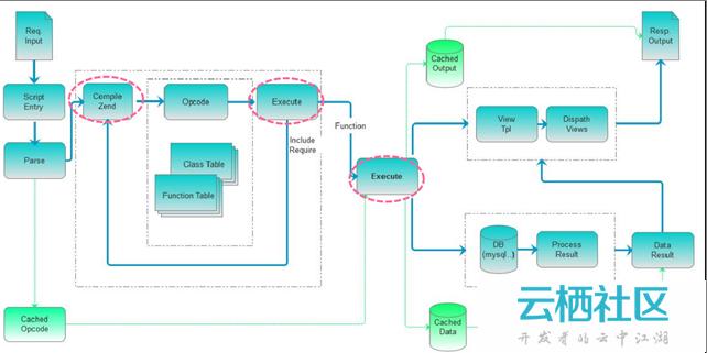 云智慧透视宝PHP应用性能监控实现原理