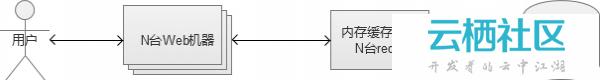 亿级Web系统搭建——单机到分布式集群