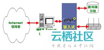 第一章 PHP 介绍