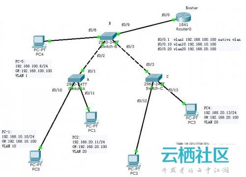 CCNA_ VTP、VLAN和单臂路由配置
