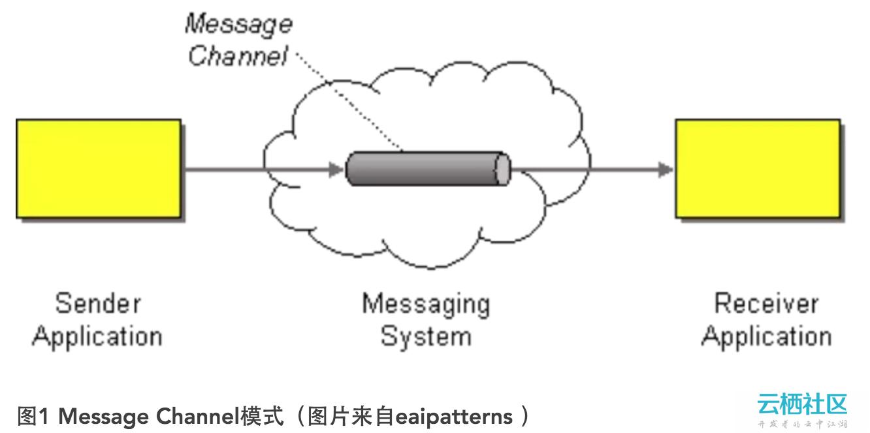 Java远程通讯技术及原理分析
