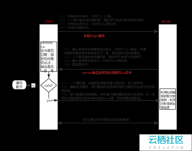 https建立通讯过程及运行机制