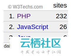 [译]统计数据告诉你 PHP 是不是快死了。