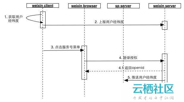 微信获取用户地理位置信息的原理与步骤