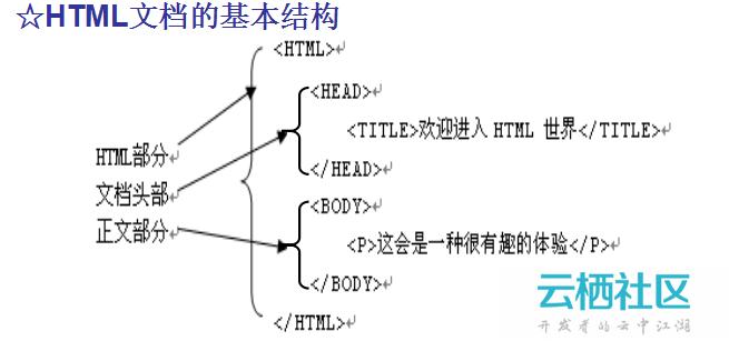 HTML网页编程