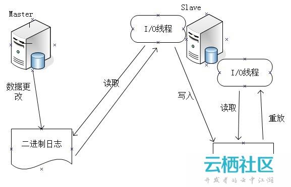MySQL 主从复制的原理和配置