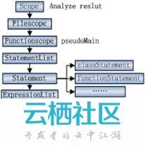 hiphop原理分析2 原创--胡志广
