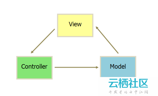 The Clean Architecture in PHP 读书笔记(六)之你不知道的MVC