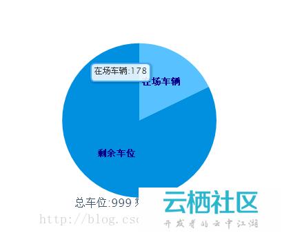 html js highcharts绘制圆饼图表