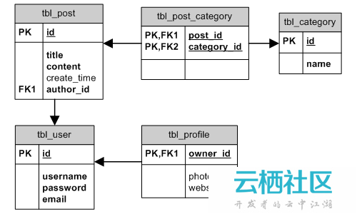 Yii的学习(5)--Active Record的关联