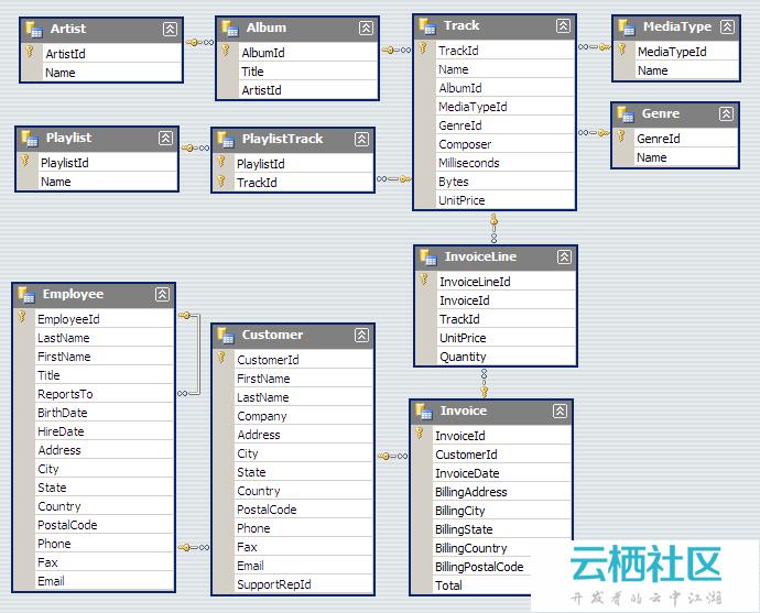 PHP开发框架Yii Framework教程(23) 数据库-概述