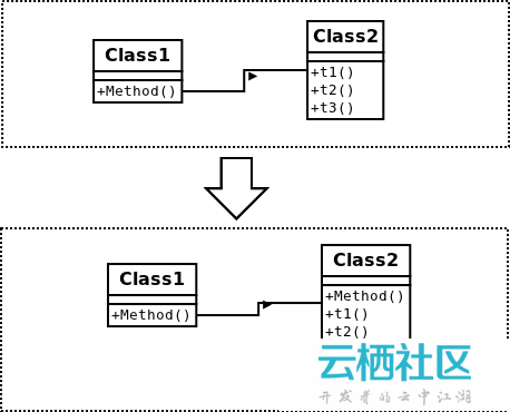 PHP杂谈《重构-改善既有代码的设计》之对象之间搬移特性